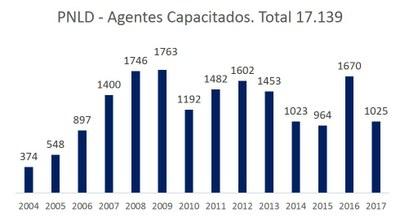pnld-capacitados-2017