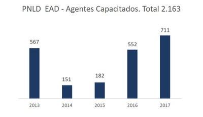 pnld-ead-capacitados-2017