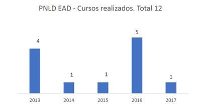 pnld-ead-cursos-2017